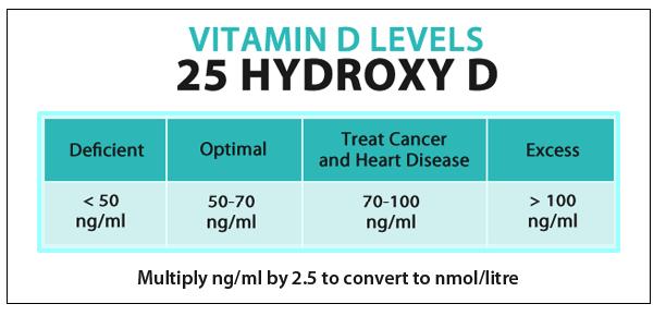 Vitamin D3 range