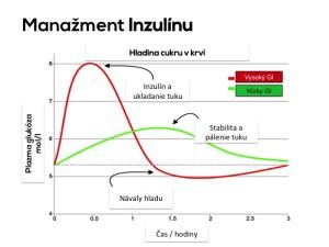 Manazment inzulinu