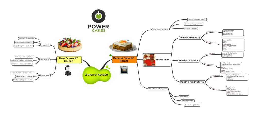 MindMap Kolace screen