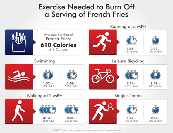 exercise-needed-to-burn-off-fries