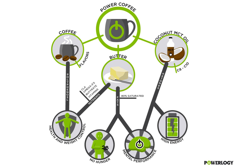 Káva s maslom, zakladne benefinty a vyhody