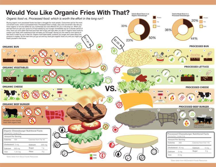 Úžasná infografika o tom, že prečo je Organic z dlhodobejšieho hľadiska lepší nie len pre telo, ale aj prostredie