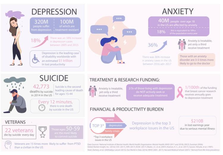 Statistiky depresie dusan plichta